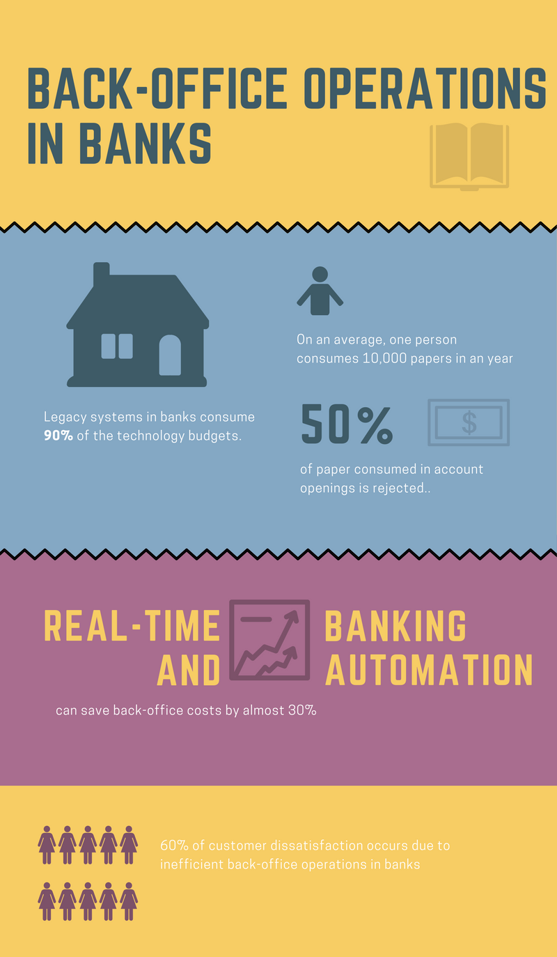 back-office operations in banks