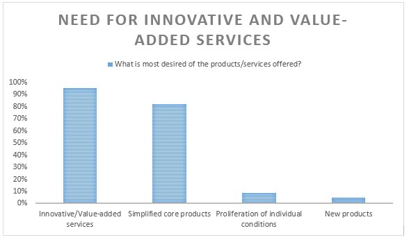 innovative value-added services