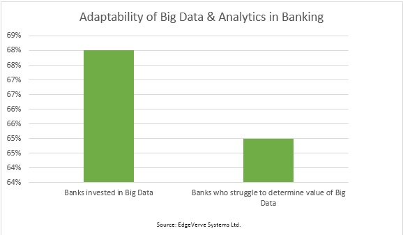 big data and analytics in banking