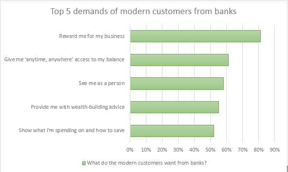 demands of modern customers from banks