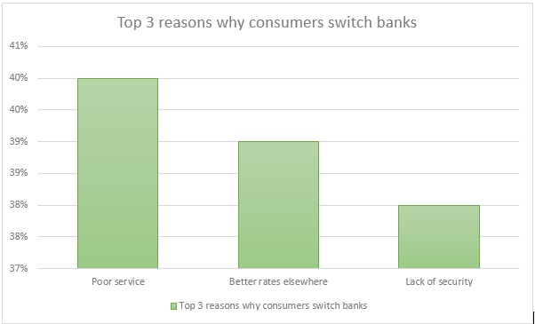 why customers switch banks