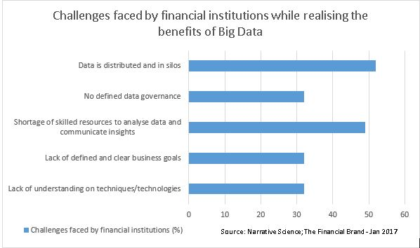 Business Intelligence in Banking, BI in Banking Trends