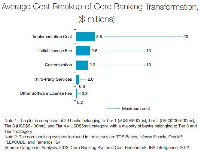 cost-breakup-core-banking-transformation