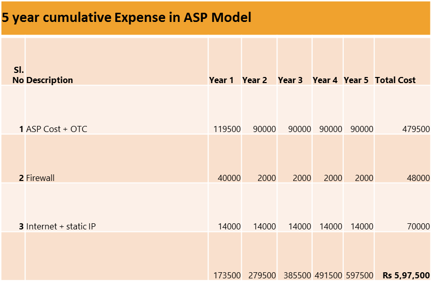 cumulative-expense-ASP-model