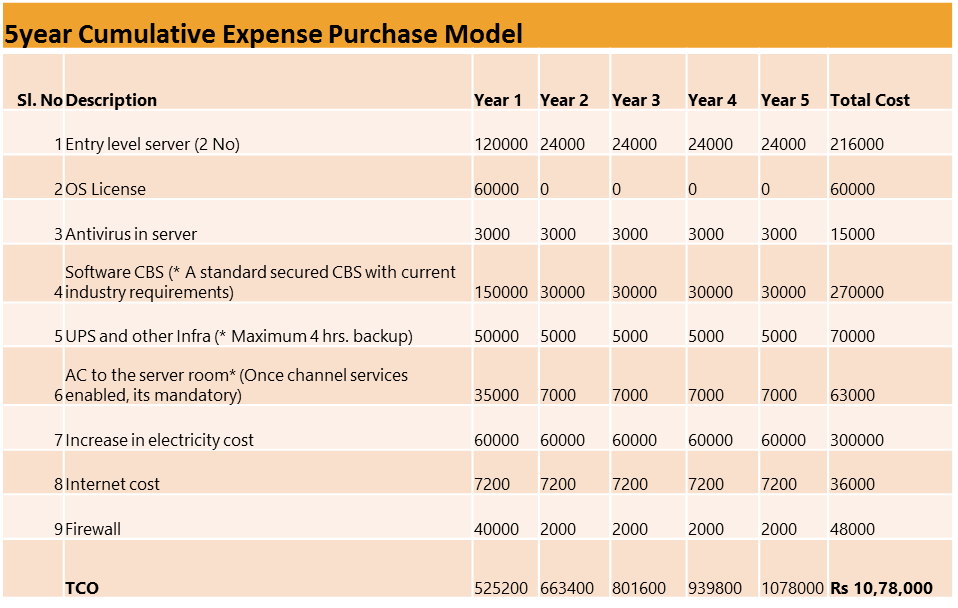 cumulative-expense-purchase-model
