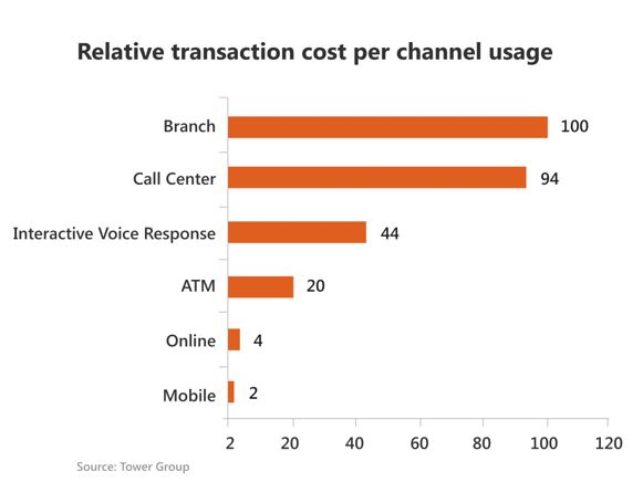 transaction cost per channel