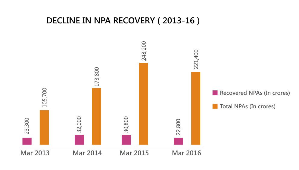 Importance of Recovery Tools in NPA Management