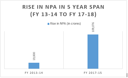 latest trend in the rise of NPAs over the period.