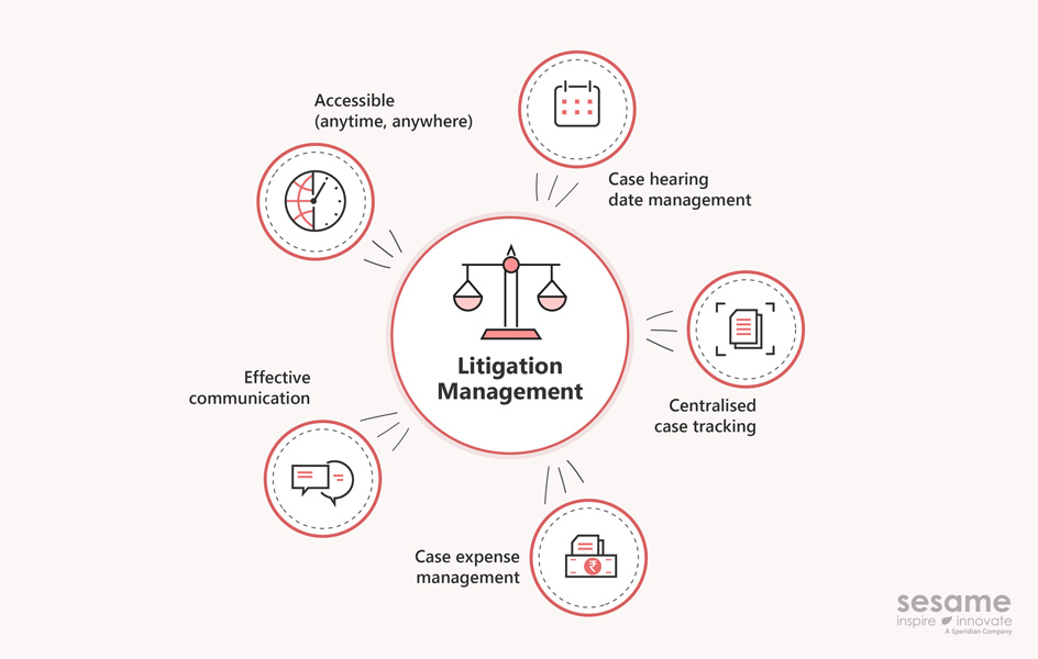5 Ways Litigation Management System (LMS) help Banks in dealing with NPA