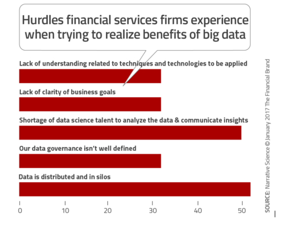 Top 5 reasons why Indian banks are investing in BI and Analytics