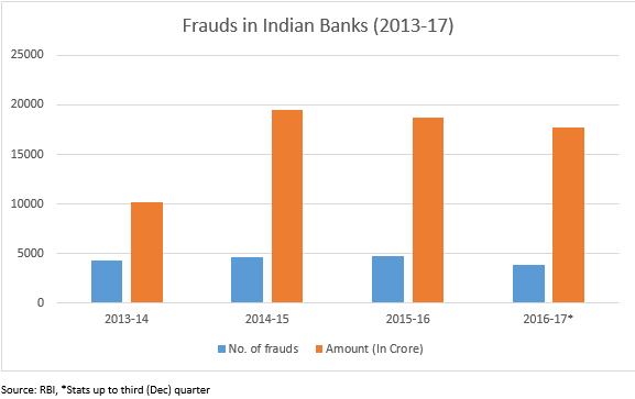 Frauds in Indian Banks (2013-17)