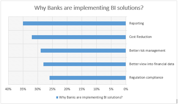Why Banks are implementing BI solutions