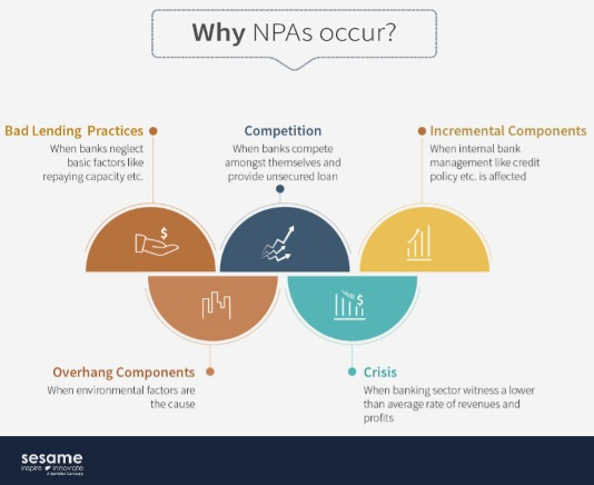 NPA Management Solution in Banks