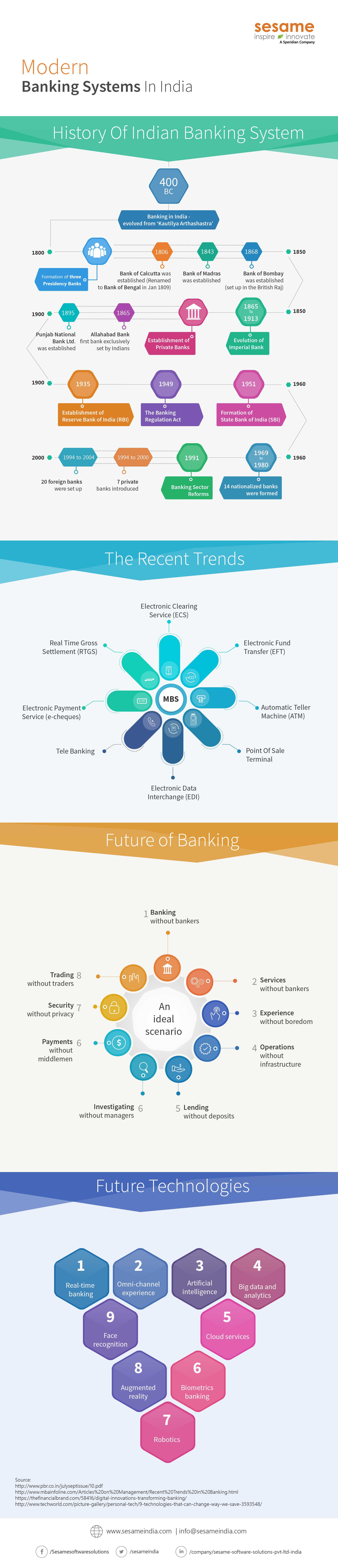 Modern Banking System In India
